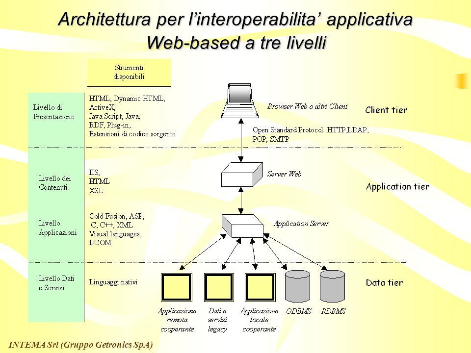 INTEMA Srl (Gruppo Getronics SpA) Architettura della Cooperazione Applicativa Alcuni esempi di classi di utenza: Utenza privata generica Servizi per i