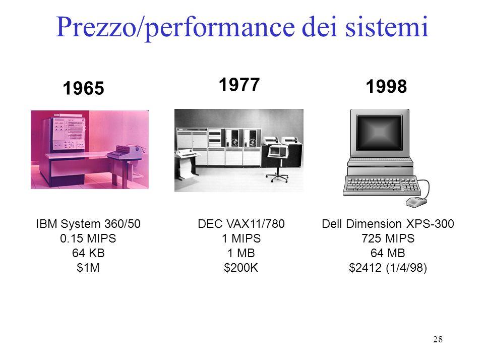 28 Prezzo/performance dei sistemi DEC VAX11/780 1 MIPS 1 MB $200K 1977 IBM System 360/50 0.15 MIPS 64 KB $1M Dell Dimension XPS-300 725 MIPS 64 MB $2412 (1/4/98) 1965 1998