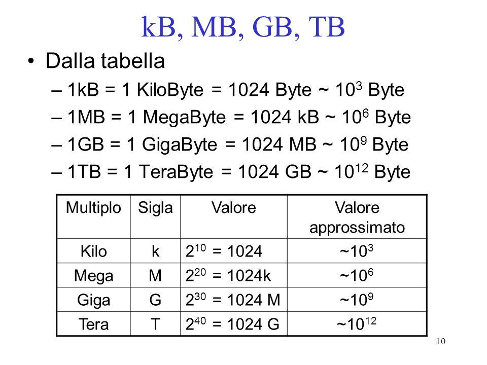 10 kB, MB, GB, TB Dalla tabella –1kB = 1 KiloByte = 1024 Byte ~ 10 3 Byte –1MB = 1 MegaByte = 1024 kB ~ 10 6 Byte –1GB = 1 GigaByte = 1024 MB ~ 10 9 B