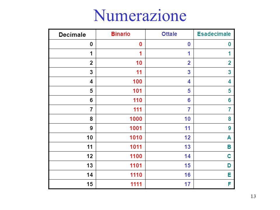 13 Numerazione Decimale BinarioOttaleEsadecimale 0000 1111 21022 31133 410044 510155 611066 711177 81000108 91001119 10101012A 11101113B 12110014C 131