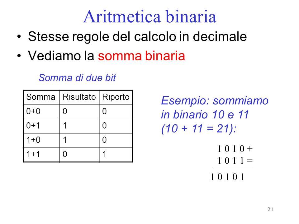 21 Aritmetica binaria Stesse regole del calcolo in decimale Vediamo la somma binaria SommaRisultatoRiporto 0+000 0+110 1+010 1+101 Somma di due bit 1