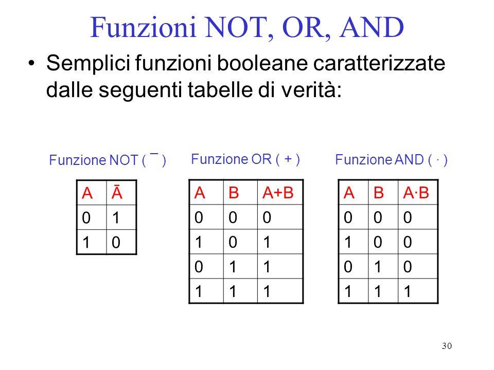 30 Funzioni NOT, OR, AND Semplici funzioni booleane caratterizzate dalle seguenti tabelle di verità: ABA+B 000 101 011 111 Funzione OR ( + ) ABA·BA·B