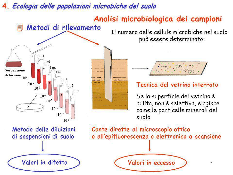 Analisi microbiologica dei campioni Il numero delle cellule microbiche nel suolo può essere determinato: 1 ml Sospensione di terreno 1 2 3 4 5 6 7 8 1