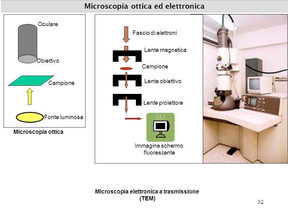 Microscopia ottica ed elettronica Fonte luminosa Campione Obiettivo Oculare Fascio di elettroni Campione Lente magnetica Lente obiettivo Lente proiett