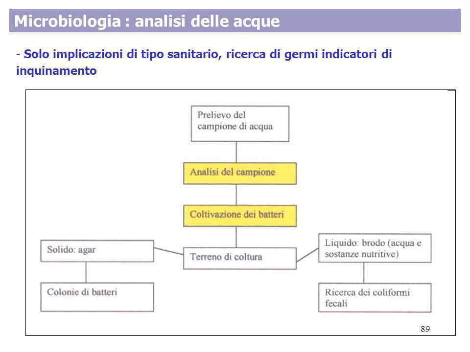 Microbiologia : analisi delle acque - Solo implicazioni di tipo sanitario, ricerca di germi indicatori di inquinamento 89