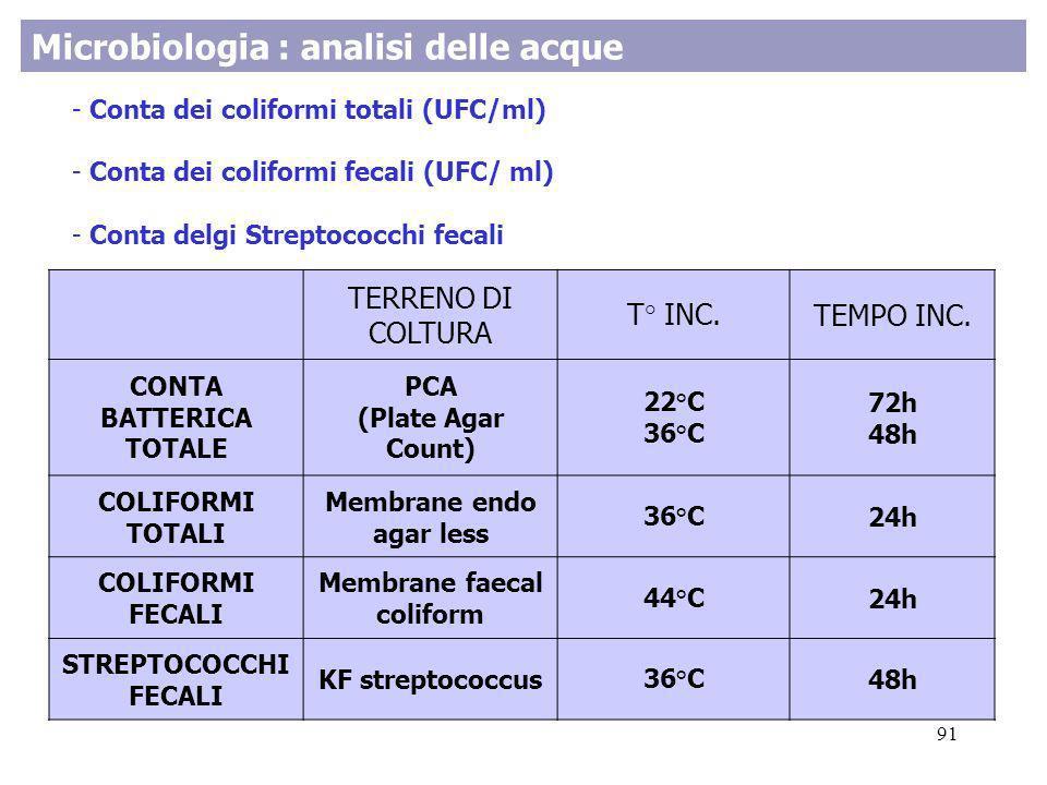 Microbiologia : analisi delle acque - Conta dei coliformi totali (UFC/ml) - Conta dei coliformi fecali (UFC/ ml) - Conta delgi Streptococchi fecali TE