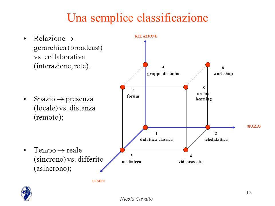 Nicola Cavallo 12 Una semplice classificazione Relazione gerarchica (broadcast) vs. collaborativa (interazione, rete). Spazio presenza (locale) vs. di