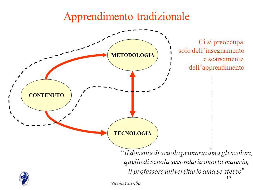 Nicola Cavallo 13 Apprendimento tradizionale CONTENUTO METODOLOGIA TECNOLOGIA Ci si preoccupa solo dellinsegnamento e scarsamente dellapprendimento il