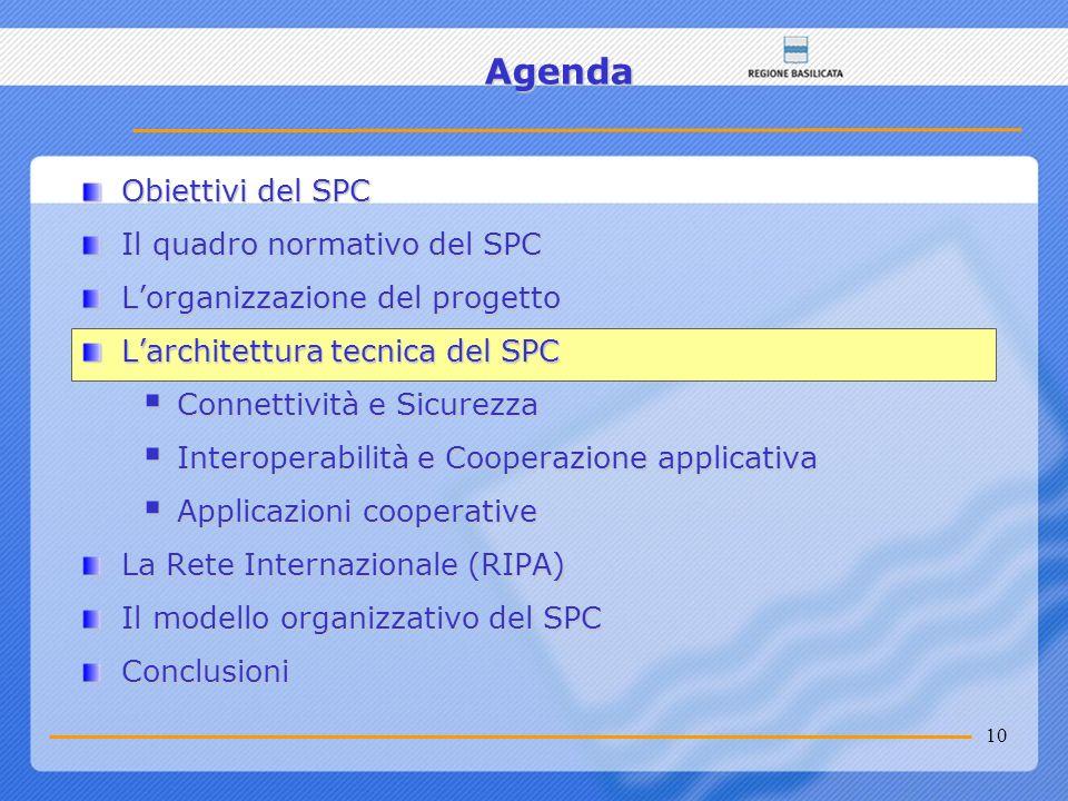 10 Agenda Obiettivi del SPC Il quadro normativo del SPC Lorganizzazione del progetto Larchitettura tecnica del SPC Connettività e Sicurezza Connettivi