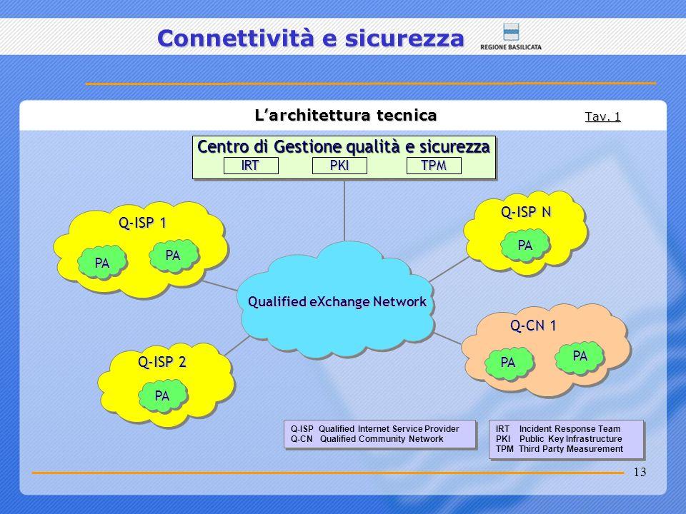 13 Connettività e sicurezza Larchitettura tecnica Tav. 1 Larchitettura tecnica Tav. 1 Q-ISP Qualified Internet Service Provider Q-CN Qualified Communi