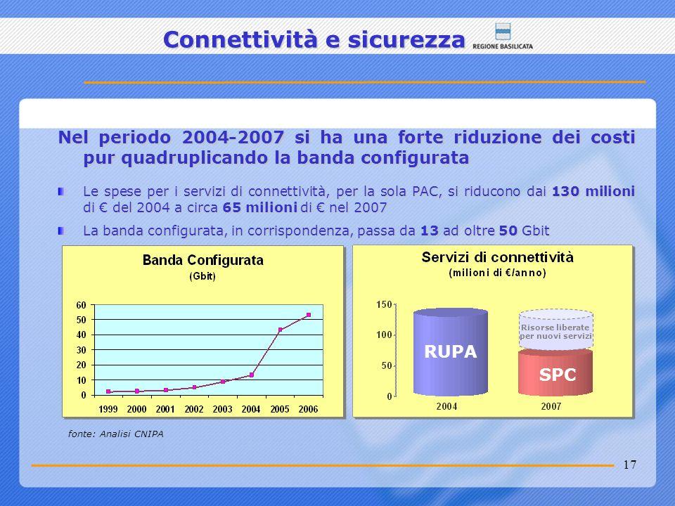 17 Connettività e sicurezza Nel periodo 2004-2007 si ha una forte riduzione dei costi pur quadruplicando la banda configurata Le spese per i servizi d