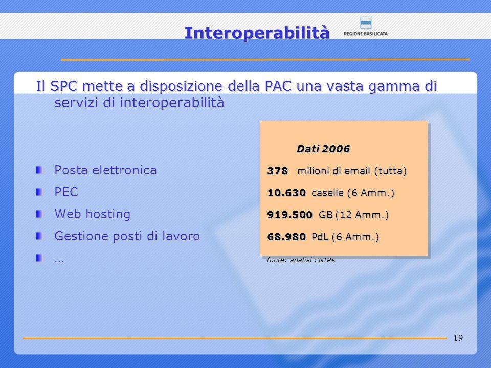 19 Interoperabilità Il SPC mette a disposizione della PAC una vasta gamma di servizi di interoperabilità Dati 2006 Dati 2006 Posta elettronica 378 mil