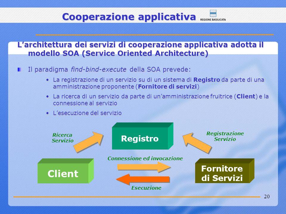 20 Larchitettura dei servizi di cooperazione applicativa adotta il modello SOA (Service Oriented Architecture) Il paradigma find-bind-execute della SO