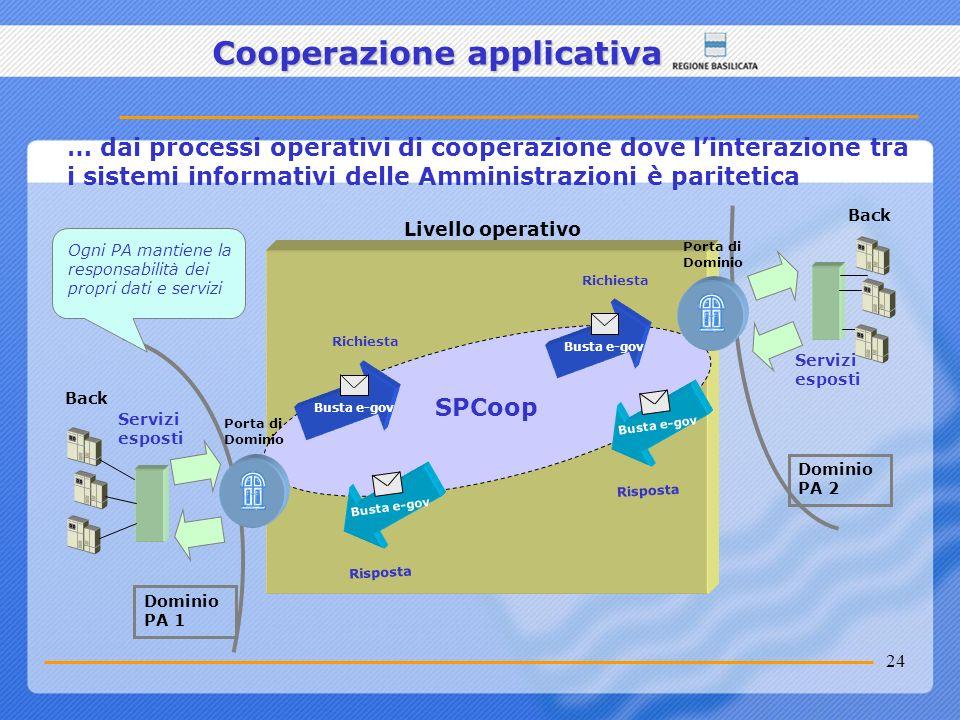24 Cooperazione applicativa … dai processi operativi di cooperazione dove linterazione tra i sistemi informativi delle Amministrazioni è paritetica Li