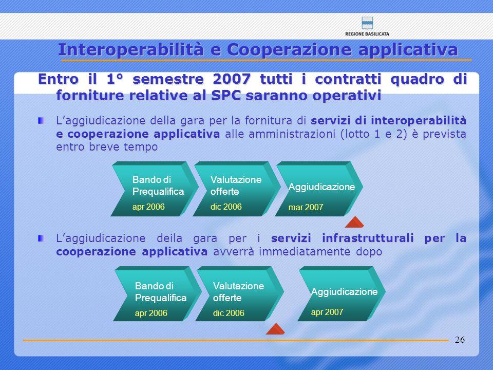 26 Interoperabilità e Cooperazione applicativa Entro il 1° semestre 2007 tutti i contratti quadro di forniture relative al SPC saranno operativi Laggi