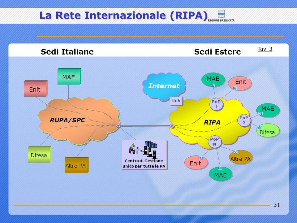 31 La Rete Internazionale (RIPA) Sedi Estere Sedi Italiane Centro di Gestione unico per tutte le PA RUPA/SPC Internet Enit Altre PA PoP 1 PoP 1 PoP 2