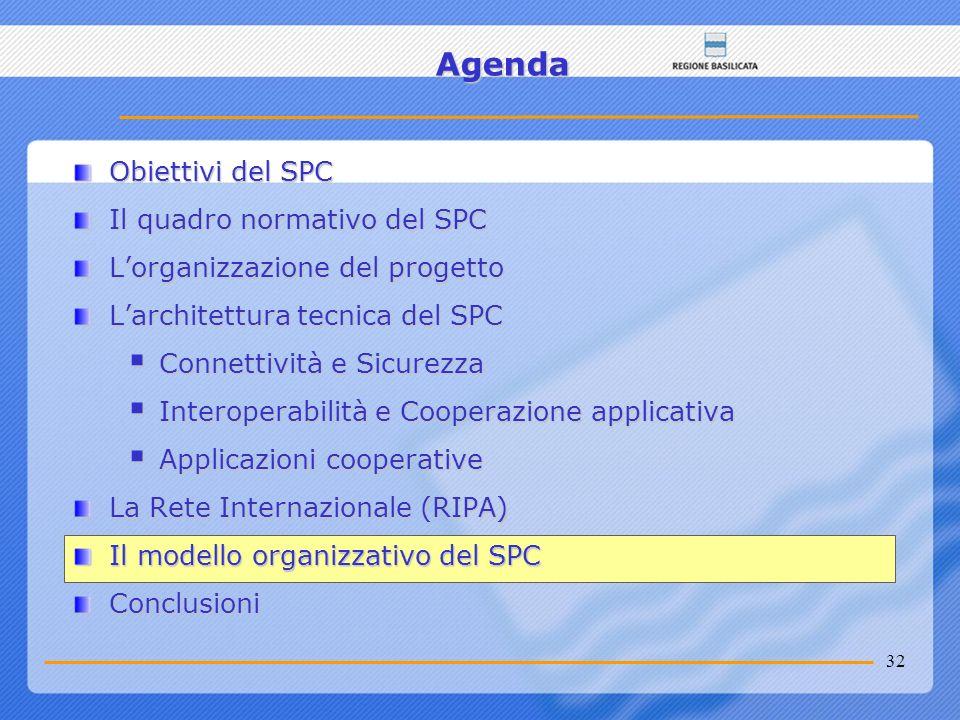 32 Agenda Obiettivi del SPC Il quadro normativo del SPC Lorganizzazione del progetto Larchitettura tecnica del SPC Connettività e Sicurezza Connettivi