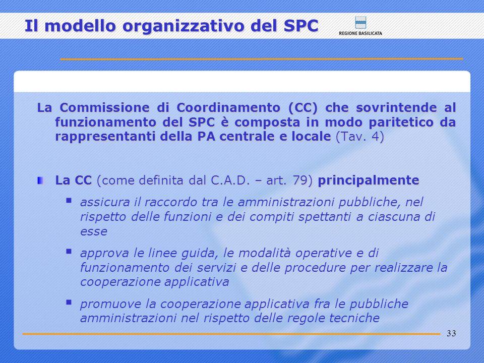 33 Il modello organizzativo del SPC La Commissione di Coordinamento (CC) che sovrintende al funzionamento del SPC è composta in modo paritetico da rap