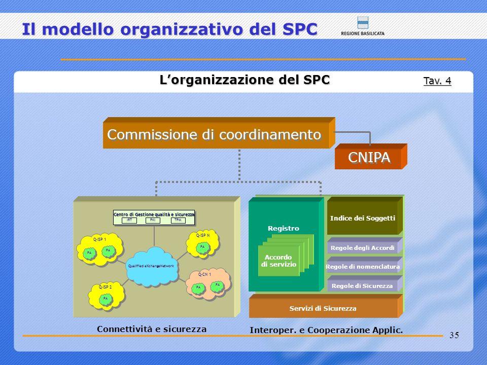 35 Il modello organizzativo del SPC Lorganizzazione del SPC Tav. 4 Commissione di coordinamento CNIPA Servizi di Sicurezza Registro Indice dei Soggett