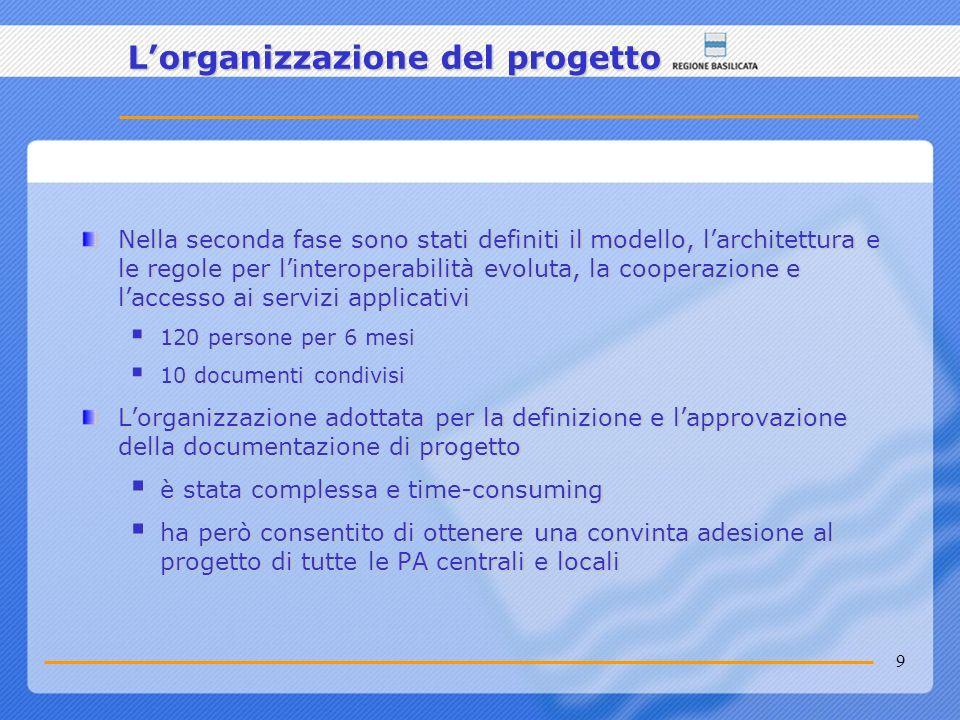 20 Larchitettura dei servizi di cooperazione applicativa adotta il modello SOA (Service Oriented Architecture) Il paradigma find-bind-execute della SOA prevede: La registrazione di un servizio su di un sistema di Registro da parte di una amministrazione proponente (Fornitore di servizi)La registrazione di un servizio su di un sistema di Registro da parte di una amministrazione proponente (Fornitore di servizi) La ricerca di un servizio da parte di unamministrazione fruitrice (Client) e la connessione al servizioLa ricerca di un servizio da parte di unamministrazione fruitrice (Client) e la connessione al servizio Lesecuzione del servizioLesecuzione del servizio Cooperazione applicativa Registro Client Fornitore di Servizi Registrazione Servizio Ricerca Servizio Connessione ed invocazione Esecuzione