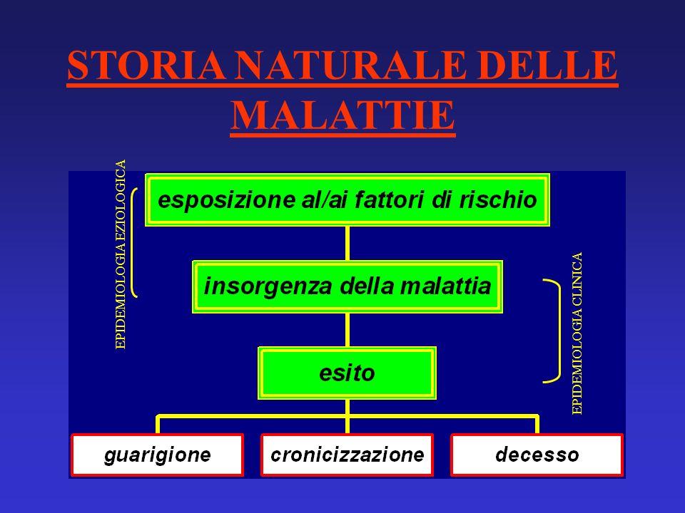 STORIA NATURALE DELLE MALATTIE EPIDEMIOLOGIA CLINICA EPIDEMIOLOGIA EZIOLOGICA