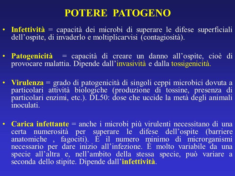 POTERE PATOGENO Infettività = capacità dei microbi di superare le difese superficiali dellospite, di invaderlo e moltiplicarvisi (contagiosità). Patog