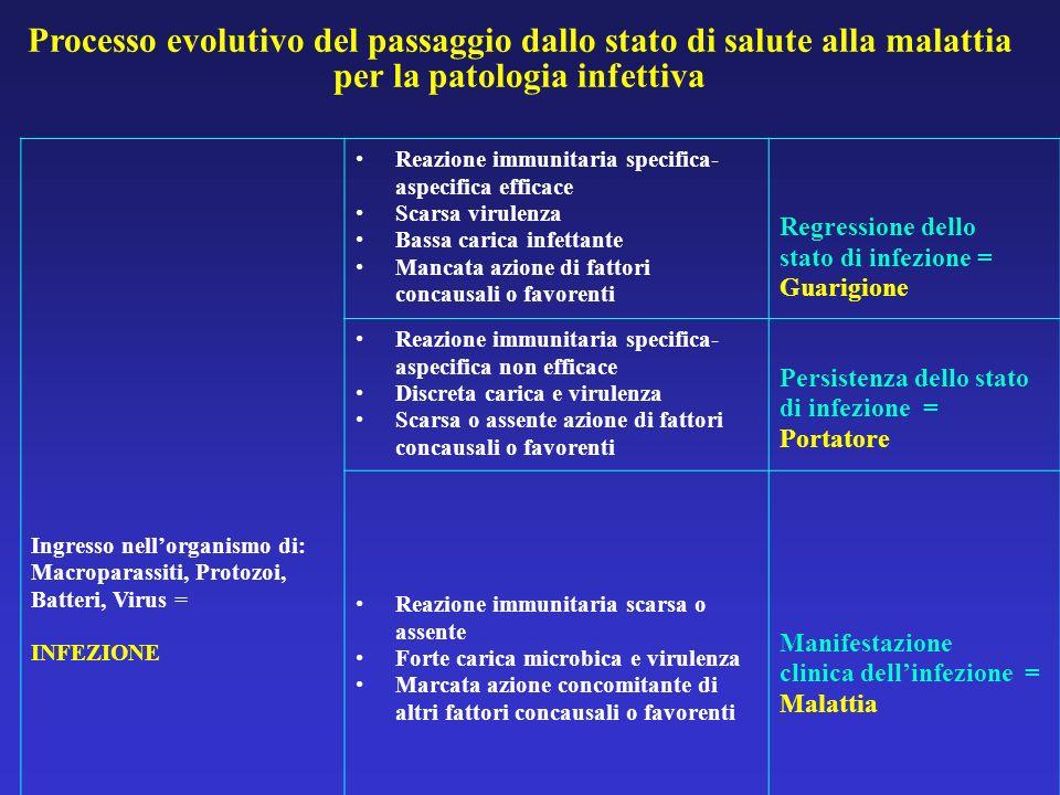 Processo evolutivo del passaggio dallo stato di salute alla malattia per la patologia infettiva Ingresso nellorganismo di: Macroparassiti, Protozoi, B