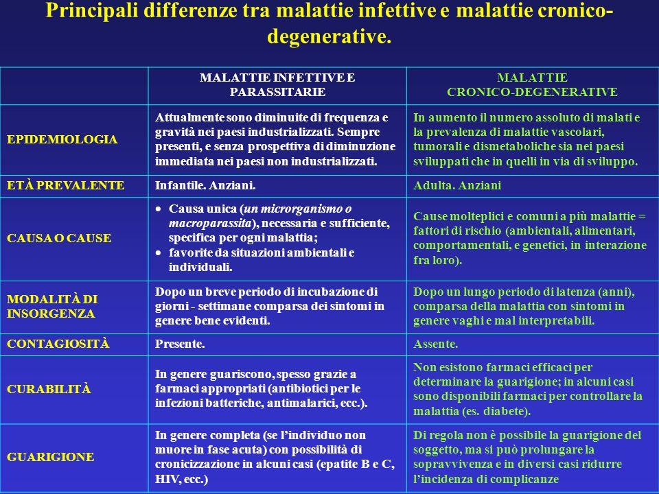 Principali differenze tra malattie infettive e malattie cronico- degenerative. MALATTIE INFETTIVE E PARASSITARIE MALATTIE CRONICO DEGENERATIVE EPIDEMI