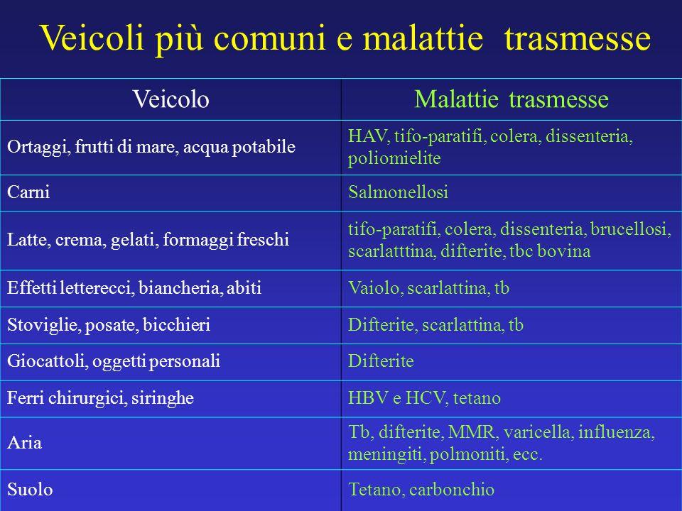 Veicoli più comuni e malattie trasmesse VeicoloMalattie trasmesse Ortaggi, frutti di mare, acqua potabile HAV, tifo-paratifi, colera, dissenteria, pol