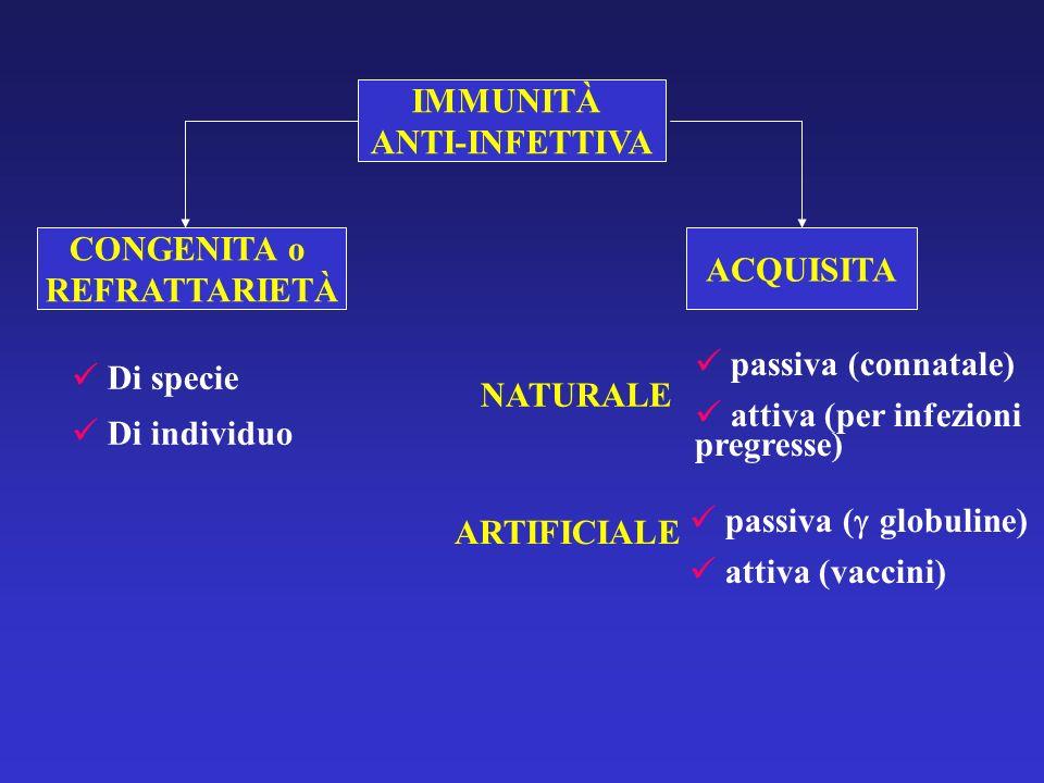 Di specie Di individuo NATURALE passiva (connatale) attiva (per infezioni pregresse) ARTIFICIALE passiva ( globuline) attiva (vaccini) CONGENITA o REF