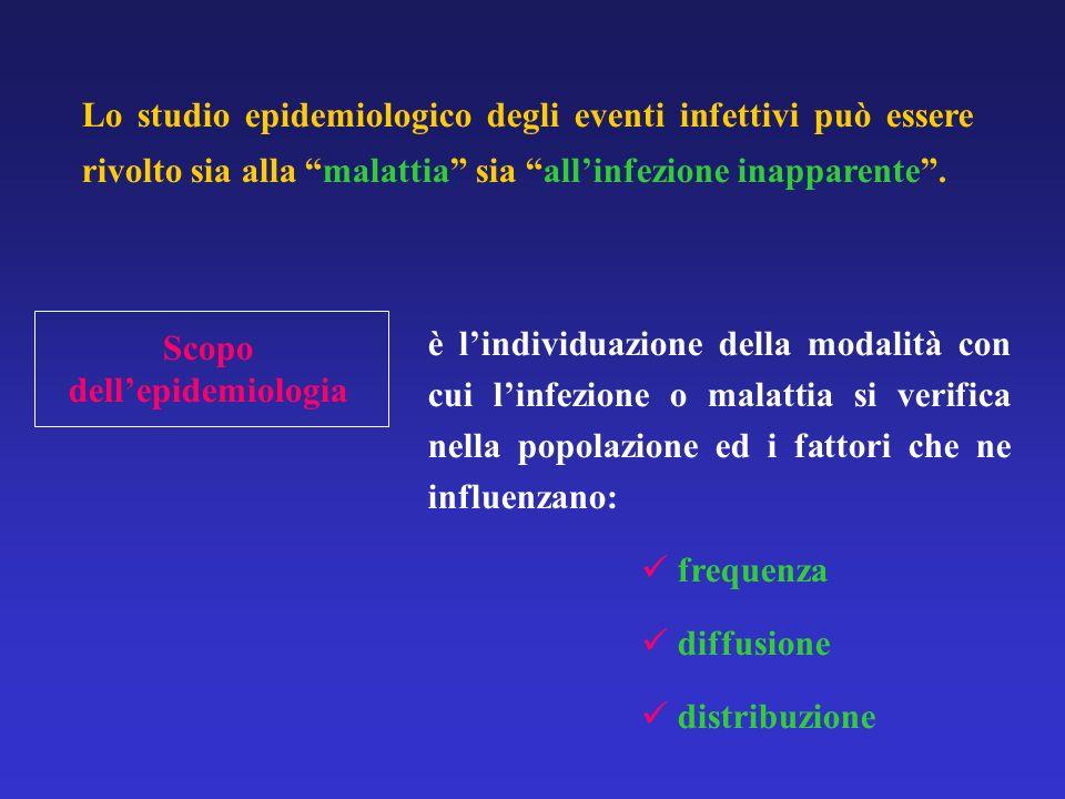 LE SORGENTI DELLE INFEZIONI UOMO AMMALATOUOMO AMMALATO PORTATORE (attualmente asintomatici)PORTATORE (attualmente asintomatici) PRECOCE PRECOCE SANO SANO CONVALESCENTECONVALESCENTE CRONICOCRONICO ANIMALE INFETTOANIMALE INFETTO