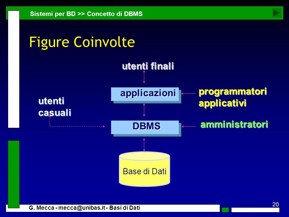 20 G. Mecca - mecca@unibas.it - Basi di Dati Figure Coinvolte Base di Dati applicazioni DBMS utenti finali amministratori programmatoriapplicativi ute