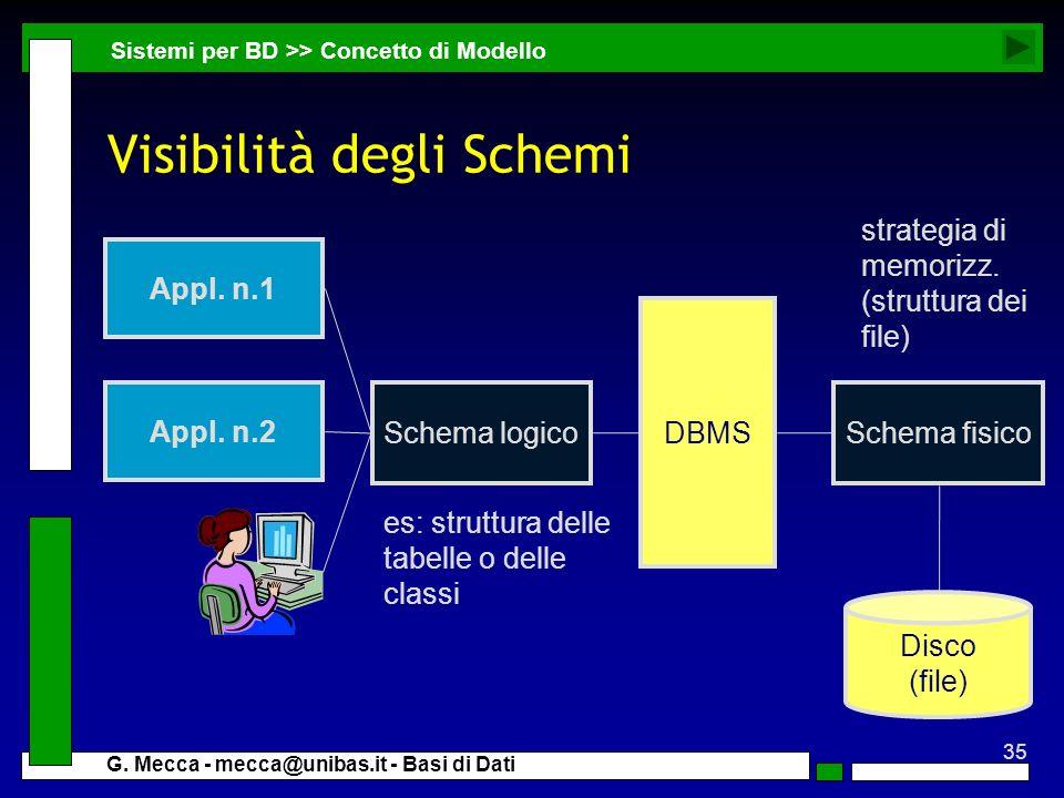 35 G. Mecca - mecca@unibas.it - Basi di Dati Visibilità degli Schemi Sistemi per BD >> Concetto di Modello Disco (file) Schema fisico DBMS Appl. n.2 A