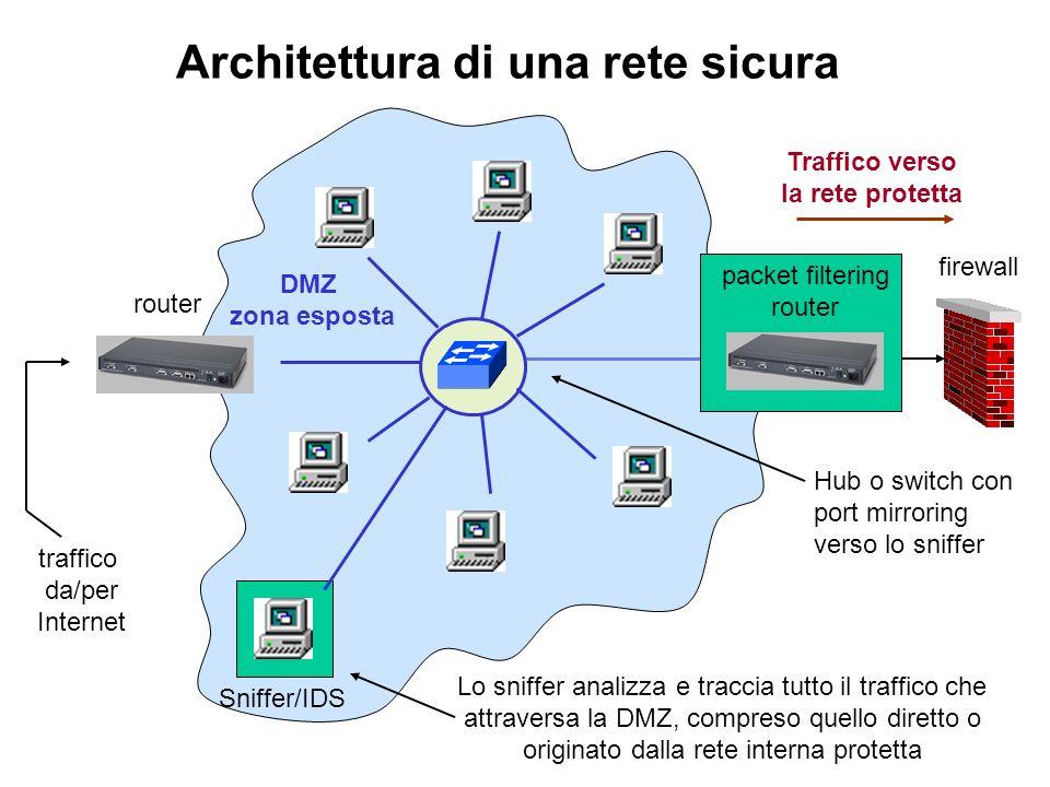 Architettura di una rete sicura Lo sniffer analizza e traccia tutto il traffico che attraversa la DMZ, compreso quello diretto o originato dalla rete