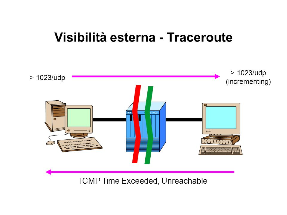 Visibilità esterna - Traceroute > 1023/udp (incrementing) ICMP Time Exceeded, Unreachable
