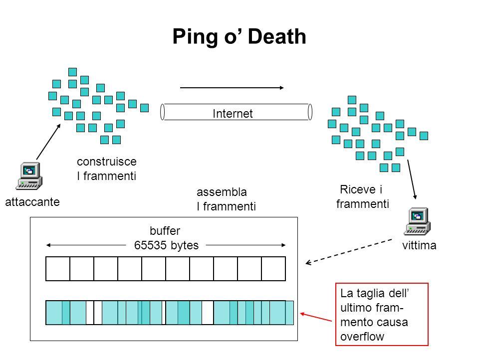 attaccante construisce I frammenti vittima Riceve i frammenti assembla I frammenti Internet buffer 65535 bytes La taglia dell ultimo fram- mento causa