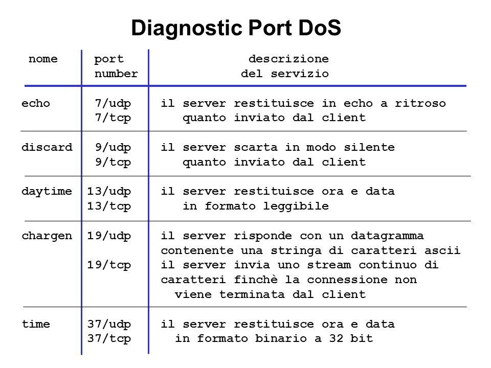 nome port descrizione number del servizio echo 7/udp il server restituisce in echo a ritroso 7/tcp quanto inviato dal client discard 9/udp il server s