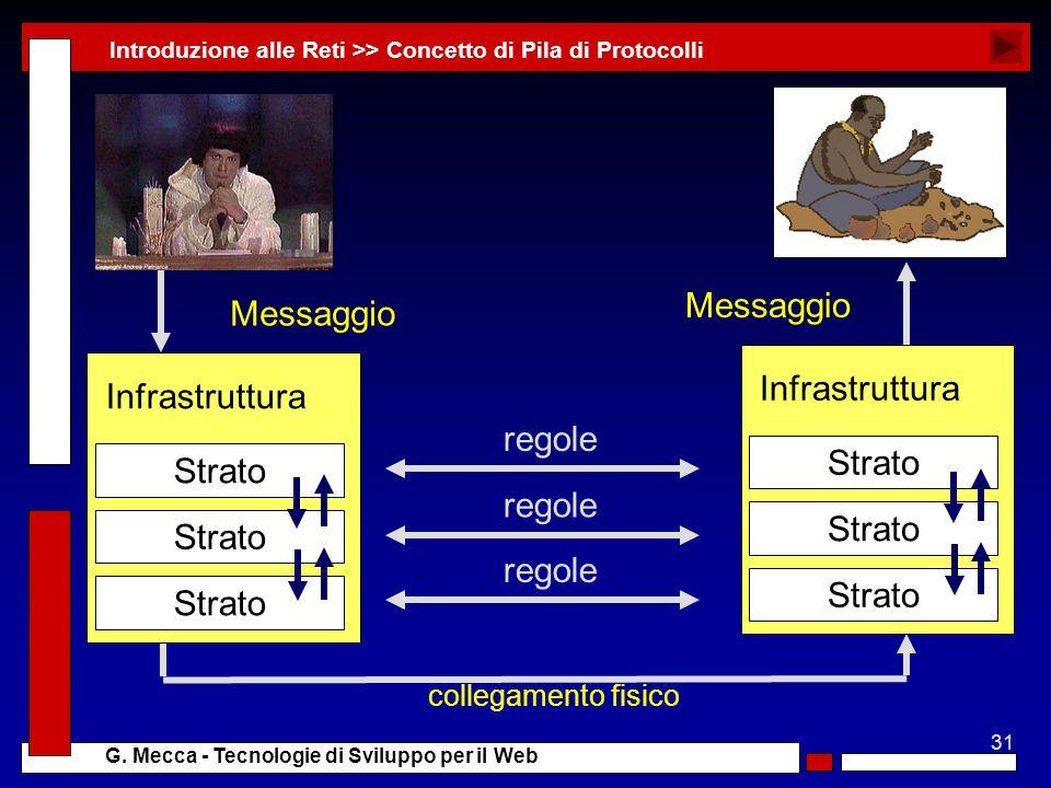 31 G. Mecca - Tecnologie di Sviluppo per il Web Modulo Software (es: server web) Modulo Software (es: browser) Messaggio Introduzione alle Reti >> Con