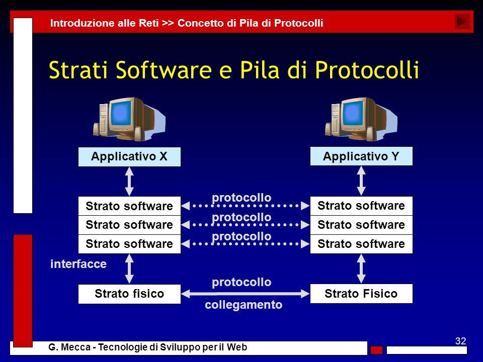 32 G. Mecca - Tecnologie di Sviluppo per il Web Strati Software e Pila di Protocolli Introduzione alle Reti >> Concetto di Pila di Protocolli Applicat