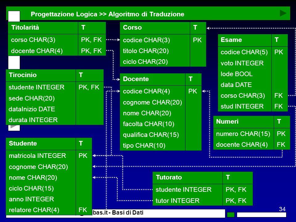 34 G. Mecca - mecca@unibas.it - Basi di Dati Progettazione Logica >> Algoritmo di Traduzione TirocinioT studente INTEGERPK, FK sede CHAR(20) dataInizi