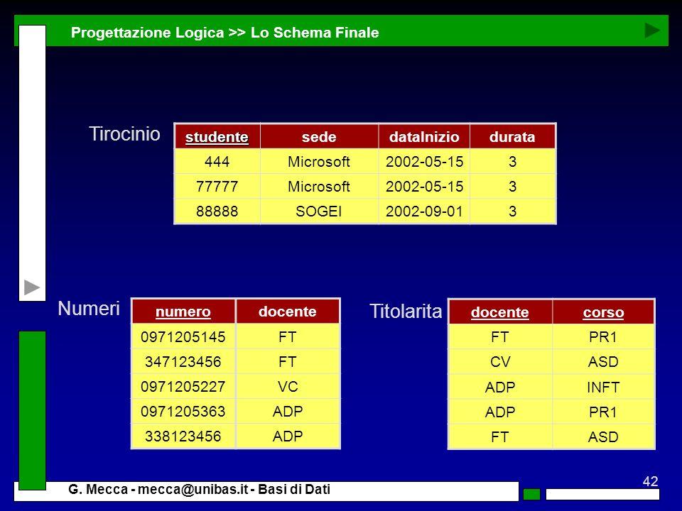 42 G. Mecca - mecca@unibas.it - Basi di Dati Progettazione Logica >> Lo Schema Finale numerodocente 0971205145FT 347123456FT 0971205227VC 0971205363AD