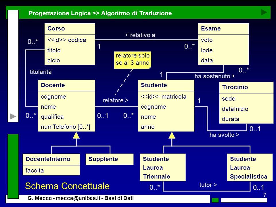 7 G. Mecca - mecca@unibas.it - Basi di Dati Progettazione Logica >> Algoritmo di Traduzione Studente > matricola cognome nome anno Docente cognome nom