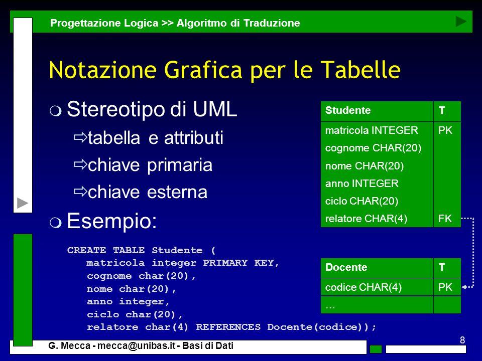 8 G. Mecca - mecca@unibas.it - Basi di Dati Notazione Grafica per le Tabelle m Stereotipo di UML tabella e attributi chiave primaria chiave esterna m