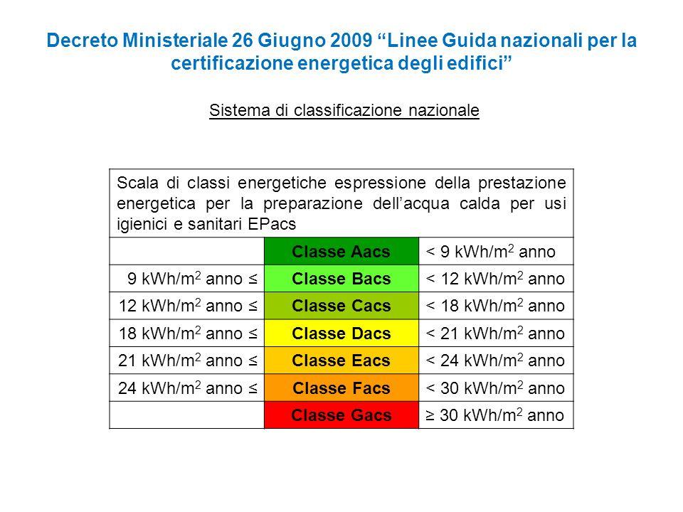Decreto Ministeriale 26 Giugno 2009 Linee Guida nazionali per la certificazione energetica degli edifici Sistema di classificazione nazionale Scala di