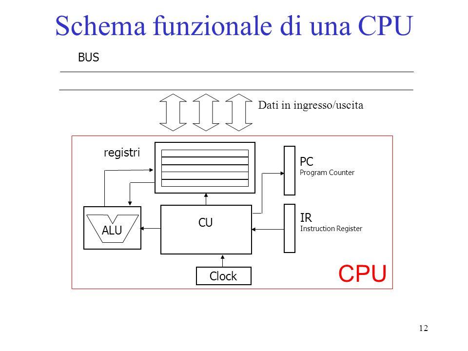 12 Schema funzionale di una CPU ALU CU registri BUS PC Program Counter IR Instruction Register Dati in ingresso/uscita Clock CPU