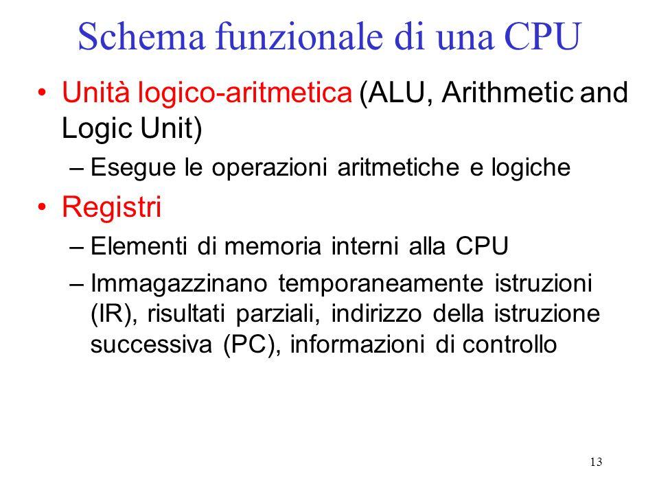 13 Schema funzionale di una CPU Unità logico-aritmetica (ALU, Arithmetic and Logic Unit) –Esegue le operazioni aritmetiche e logiche Registri –Element