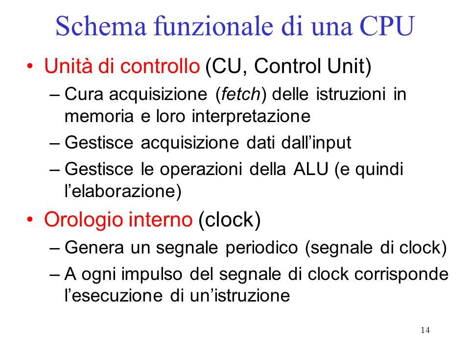 14 Schema funzionale di una CPU Unità di controllo (CU, Control Unit) –Cura acquisizione (fetch) delle istruzioni in memoria e loro interpretazione –G