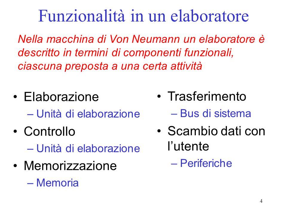 4 Funzionalità in un elaboratore Elaborazione –Unità di elaborazione Controllo –Unità di elaborazione Memorizzazione –Memoria Trasferimento –Bus di si