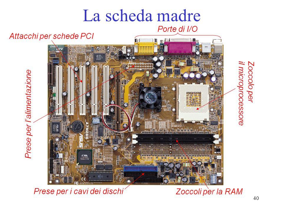 40 La scheda madre Attacchi per schede PCI Porte di I/O Prese per i cavi dei dischi Prese per lalimentazione Zoccolo per il microprocessore Zoccoli pe