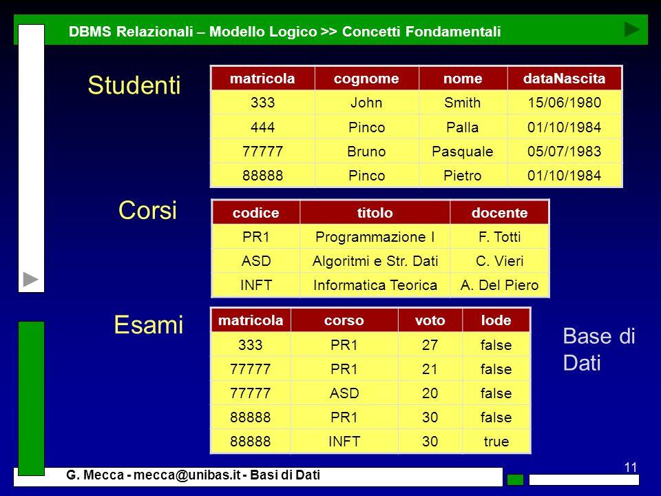 11 G. Mecca - mecca@unibas.it - Basi di Dati DBMS Relazionali – Modello Logico >> Concetti Fondamentali matricolacognomenomedataNascita 333JohnSmith15
